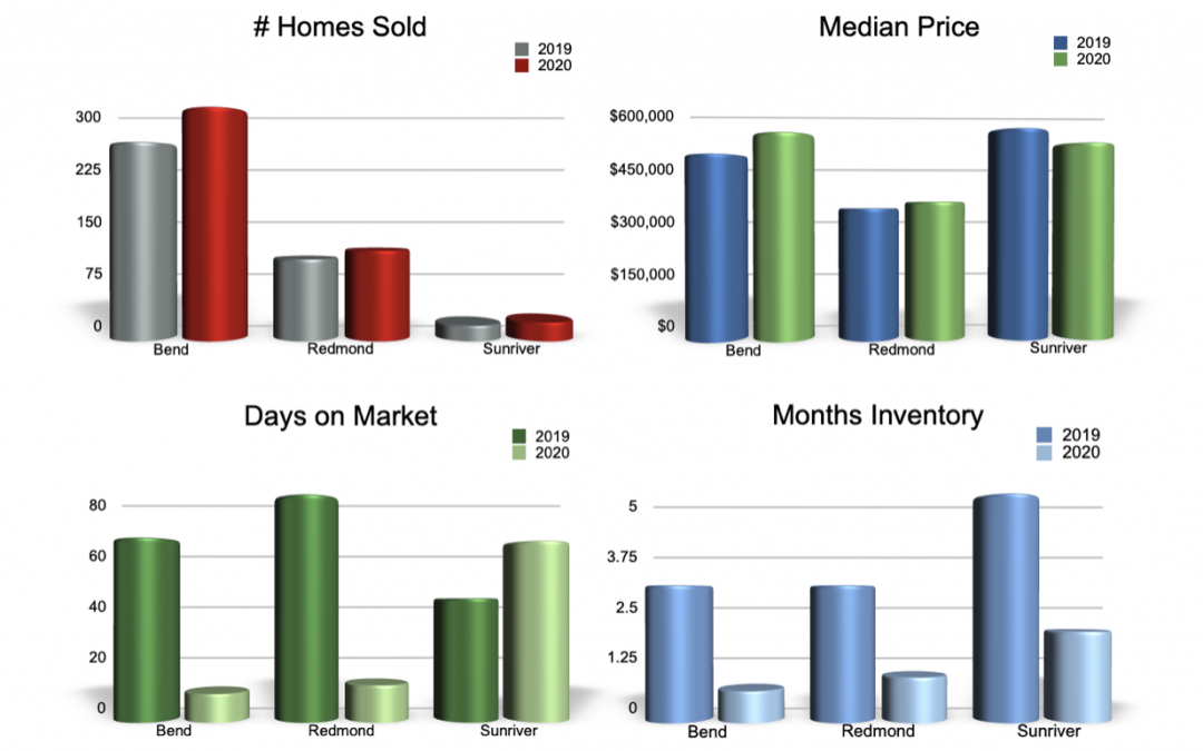 August Real Estate 2020 Market Report