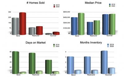 Real Estate Watch : September 2020