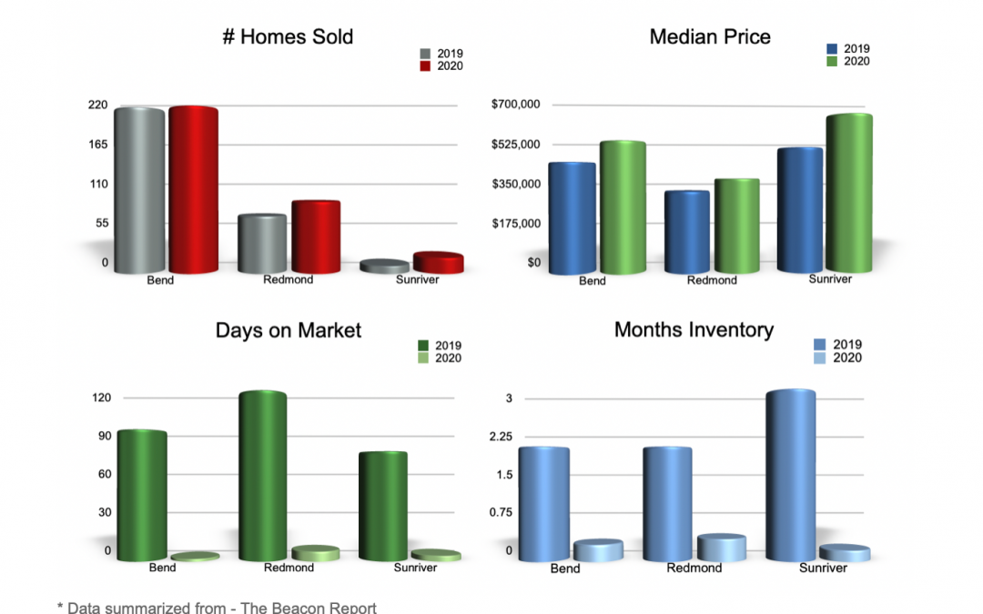 Median Prices were up double digits in the Bend, Redmond, and Sunriver markets with Days on Market and Inventory remaining stubbornly low. Data summarized by the Beacon Report.